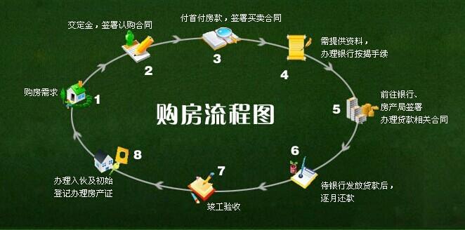 买房流程图